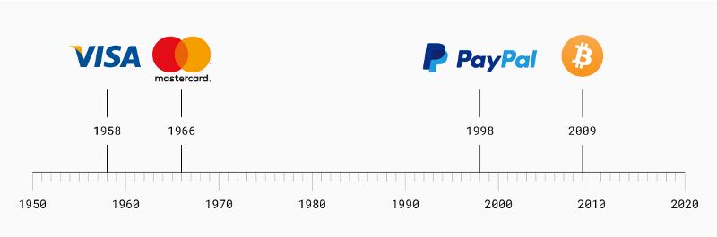 płacenie bitcoinem