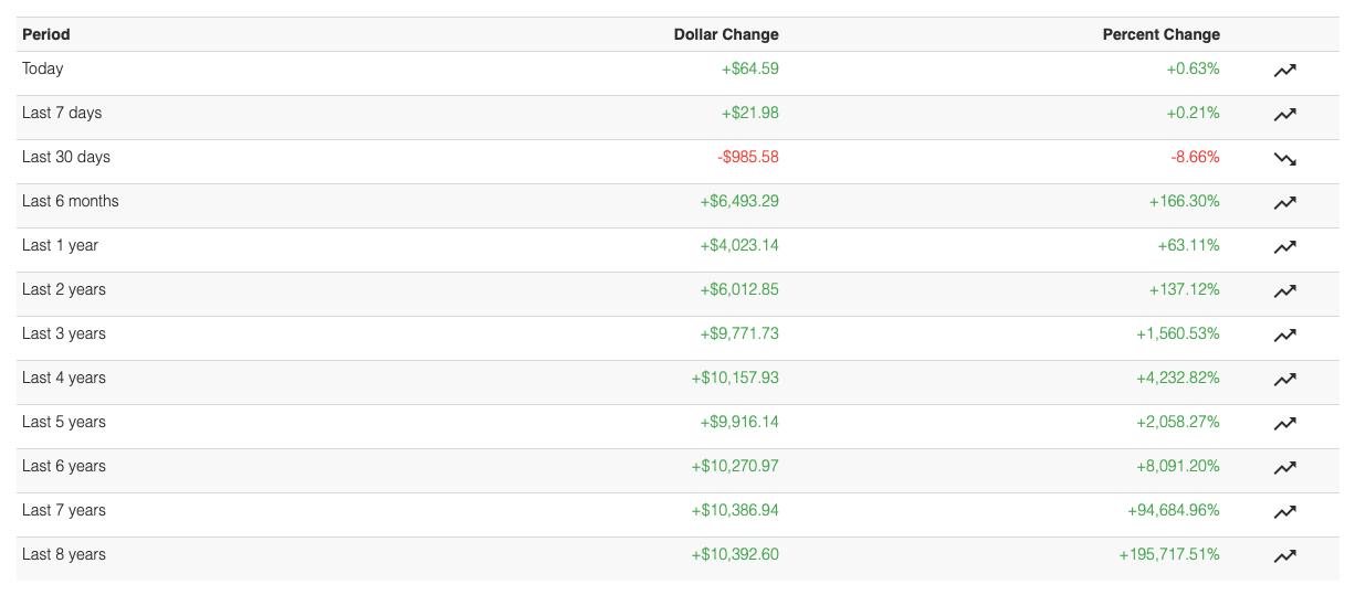 zarabianie bitcoin
