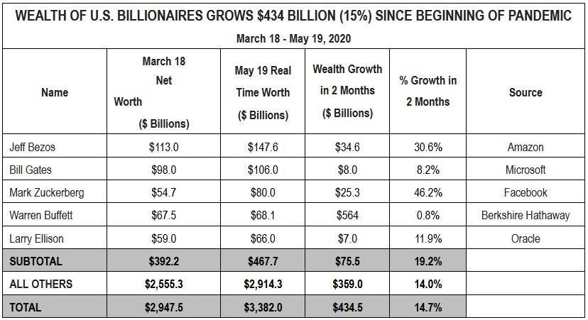 miliarderzy usa